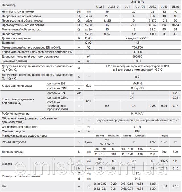 Технические характеристики ультразвуковых водосчетчиковUltrimis W