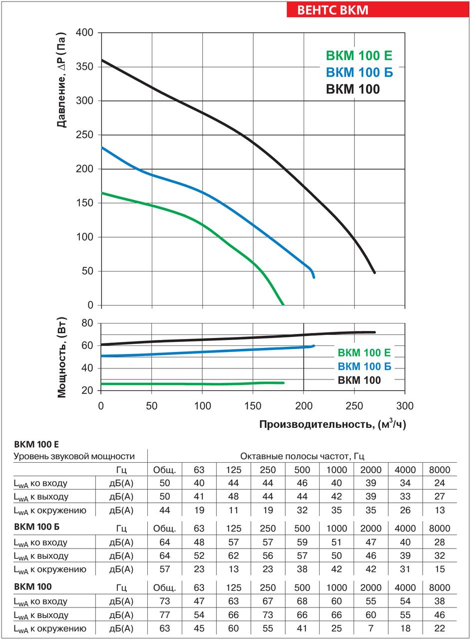 Аэродинамические характеристики круглого канального вентилятора ВЕНТС ВКМ 100