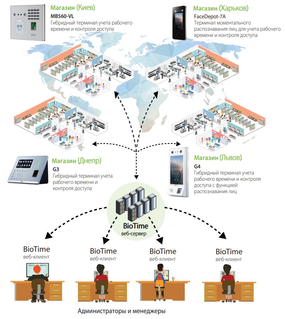 Структура связей ПО ZKteco BioTime