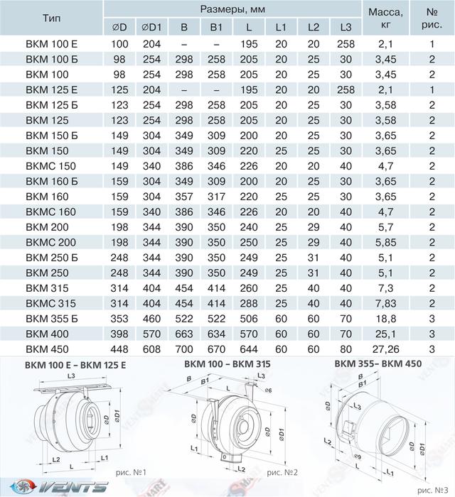 Габаритные размеры канальных центробежных вентиляторов ВЕНТС ВКМ