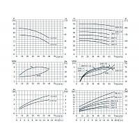 Центробежный горизонтальный одноступенчатый насос VARNA ZS 65-50-200/9.2SSC, фото 1