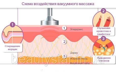 Косметологические аппараты для работы по лицу и телу
