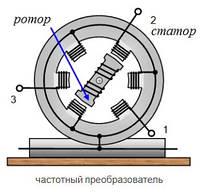 Векторные частотные преобразователи