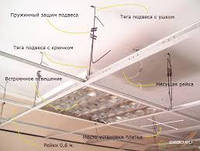 Комплектуючі для стелі