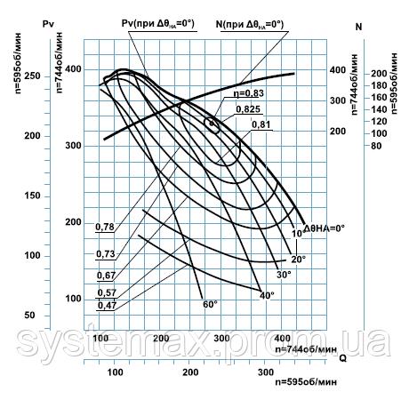 Диаграмма аэродинамических характеристик дымососа ДН-22x2