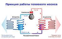 Як працює тепловий насос?