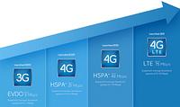 Стандарт связи 4G и технология LTE. Что это и будет ли доступно на территории Украины.