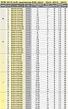 Предохранитель ETI M00CUQU-N gR 125A 690V 50kA 4331029 ножевой сверхбыстрый (NH-00C), фото 3