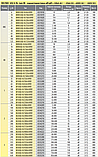 Предохранитель ETI M1UQU-N gR 63A 690V 50kA 4333209 ножевой сверхбыстрый (NH-1), фото 3