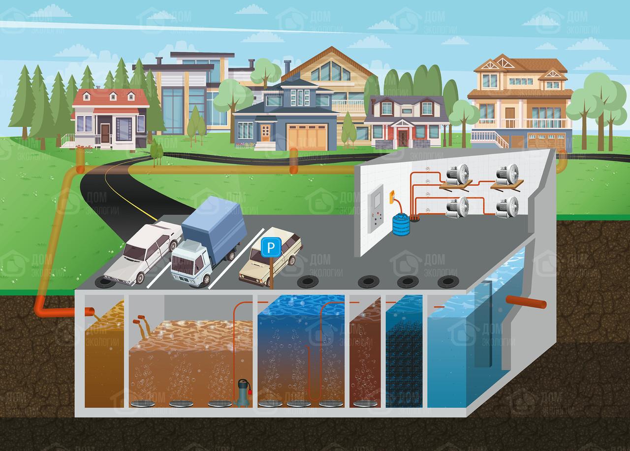 """Очистные сооружения канализации """"ОСК-34"""" производительностью  34 м3 в сутки"""