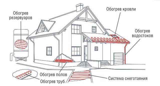 Электрическое отопление и антиобледенение