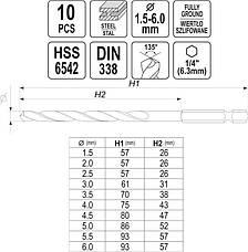 Набор сверл по металлу HSS 1,5-6,0 мм YATO YT-44888, фото 3