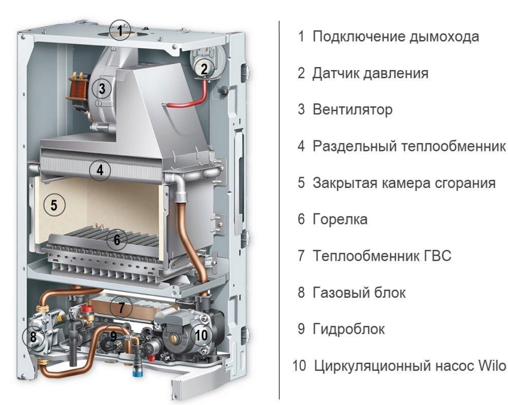 Котел газовый Protherm Рысь LYNX 24
