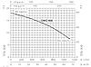 Поверхневий насос Ebara DWO 400 3-ф, фото 2