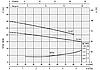 Поверхневий насос Ebara CDXM 70/05, фото 2