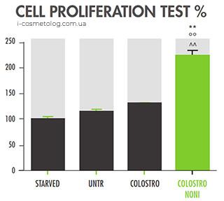 Клеточная пролиферация с Colostrononi