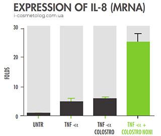 Тест экспрессии IL-8 (MRNA) с Colostrononi