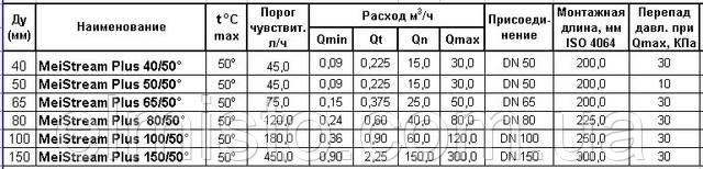 Технические характеристики счетчиков воды высокой точности SENSUS MeiStream Plus