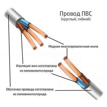 Электрический провод ЗЗЦМ ПВС 2х1.0, фото 2