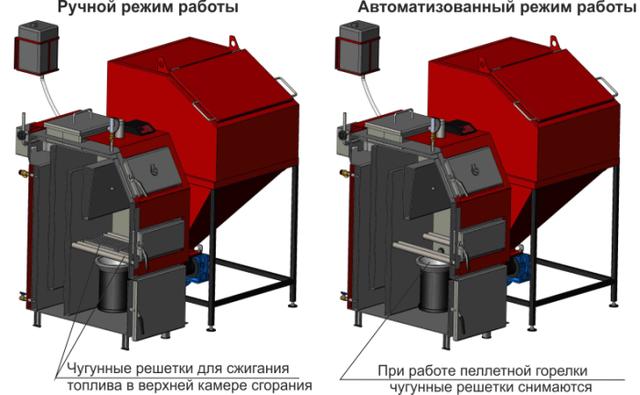 Принцип работы котлов Ретра-4М