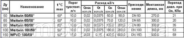Технические характеристики счетчиков воды высокой точности SENSUS Meitwin