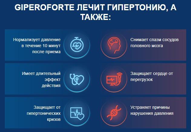 действие капель ГипероФорте