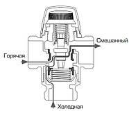 """Трехходовой смесительный клапан Esbe VTA572 45-65°C DN20 1"""", фото 3"""
