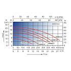 Насос AquaViva LX SWIM075T 16 м3/год (1,2 HP, 380В), фото 4