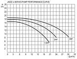 Циркуляционный насос для бассейна Jazzi II–J–06 / 2,2 кВт (30 м³/ч) 380V, фото 6