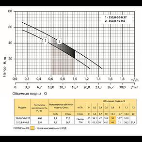 Скважинный насос Rudes 3S 0,8-40-0,5 глубинный насос напор 70м, 520 Вт, кабель 10м, фото 2