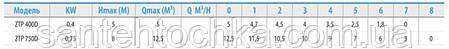 Насос дренажно-фекальный 0.4 kw H5м Q5m3/ч каб.5м с выкл. поплав., фото 2