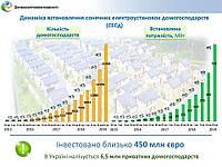 Статистика СЕСд станом на кінець 4-го кварталу 2019 року: кількість встановлених сонячних електростанцій – росте!