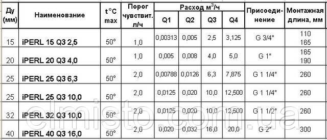 Технические характеристики счетчиков воды повышенной точности Sensus iPERL