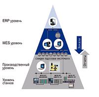 MES-системы для управления производством