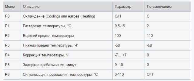 Меню терморегулятора W1218 12v