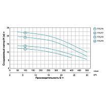 """Насос центробежный 0.75кВт Hmax 14м Qmax 500л/мин 2"""" LEO 3.0 (775277), фото 3"""