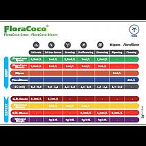Удобрения для кокосового субстрата Ghe Flora Coco Grow 1 л, фото 3