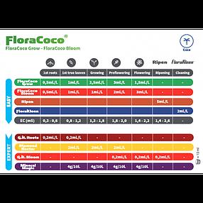 Удобрение GHE FloraCoco Grow для кокосового субстрата 0.5 л, фото 2