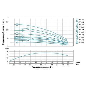 Насос центробежный скважинный 0.55кВт H 77(63)м Q 55(30)л/мин Ø102мм (кабель 45м) AQUATICA (DONGYIN) (777446), фото 2