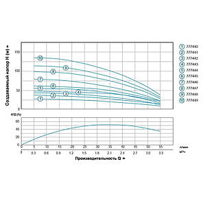 Насос центробежный скважинный 1.1кВт H 134(109)м Q 55(30)л/мин Ø102мм (кабель 70м) AQUATICA (DONGYIN) (777449), фото 2