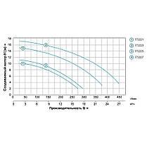Насос для бассейна 0.55кВт Hmax 10м Qmax 300л/мин LEO (772221), фото 3