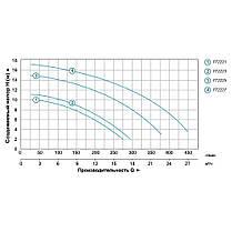 Насос для бассейна 1.1кВт Hmax 15.2м Qmax 350л/мин LEO (772225), фото 3