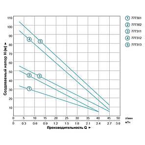 Насос вихревой скважинный 0.75кВт H 54(30)м Q 40(20)л/мин Ø75мм AQUATICA (DONGYIN) (777302), фото 2