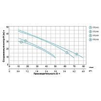Насос центробежный самовсасывающий 0.8кВт Hmax 40м Qmax 50л/мин (нерж) LEO (775316), фото 3