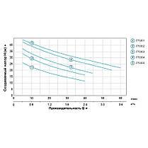 Насос центробежный самовсасывающий 0.75кВт Hmax 46м Qmax 55л/мин (нерж) LEO 3.0 (775354), фото 3