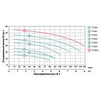 Насос центробежный 0.75кВт Hmax 35м Qmax 100л/мин LEO 3.0 (775263), фото 3