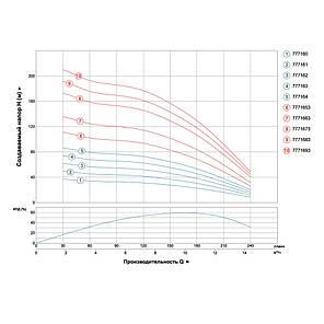 Насос центробежный скважинный 380В 5.5кВт H 173(120)м Q 240(165)л/мин Ø102мм AQUATICA (DONGYIN) (7771673), фото 2
