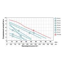 Насос вихревой 0.75кВт Hmax 75м Qmax 50л/мин LEO 3.0 (775134), фото 3