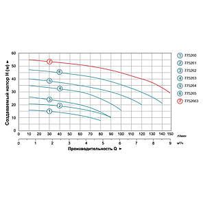 Насос центробежный 1.5кВт Hmax 48м Qmax 140л/мин LEO 3.0 (775265), фото 2