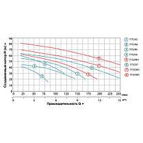 Насос центробежный многоступенчатый 380В 4.0кВт Hmax 82м Qmax 250л/мин LEO 3.0 (7752993), фото 3